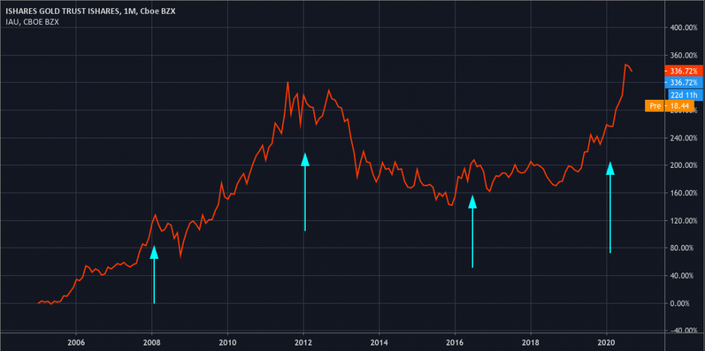 gold_price_and_how_investors_react_to_it_2020